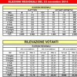 Risultati regionali 2014