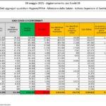 Aggiornamento casi Covid-19 – Dati aggregati quotidiani Regioni/